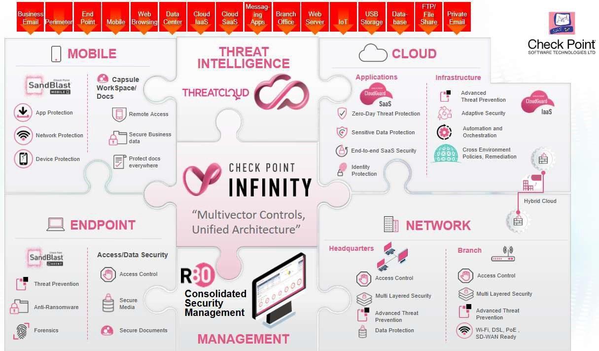 Giải pháp bảo mật toàn diện -check point Infinity
