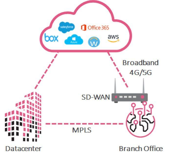 cloud access security