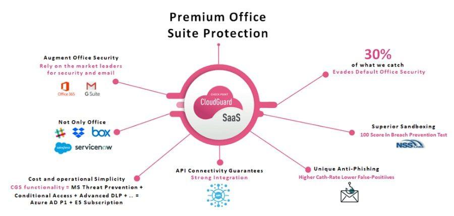 giải pháp bảo mật cloudguard saas security