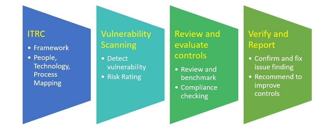 dịch vụ đánh giá điểm yếu an ninh