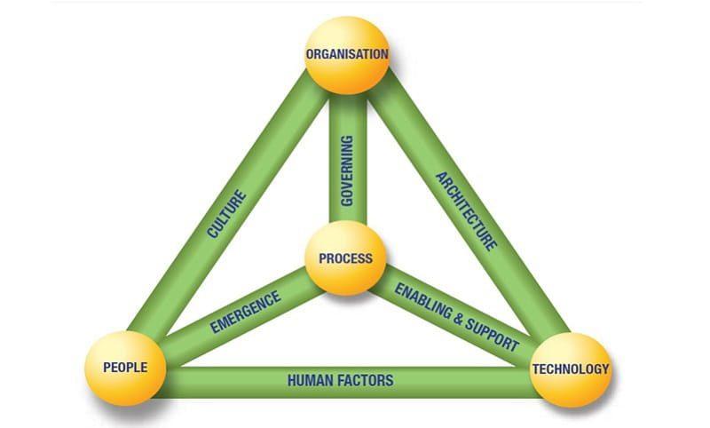 dịch vụ xây dựng thiết kế kỹ thuật hệ thống attt