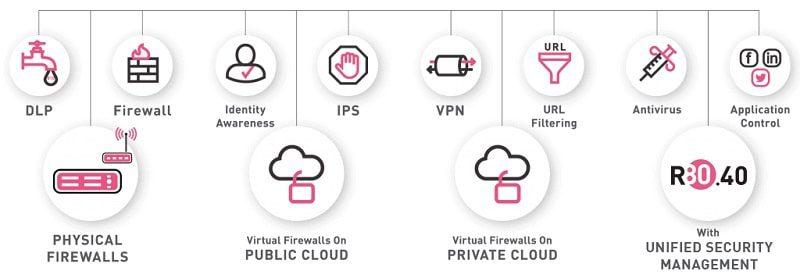 Tường lửa thế hệ tiếp theo (Next Generation Firewall) là gì?