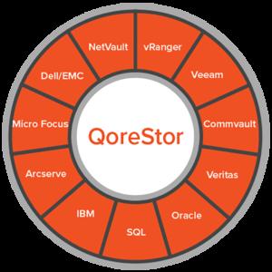 qorestor- phần mềm lưu trữ và chống trùng lặp