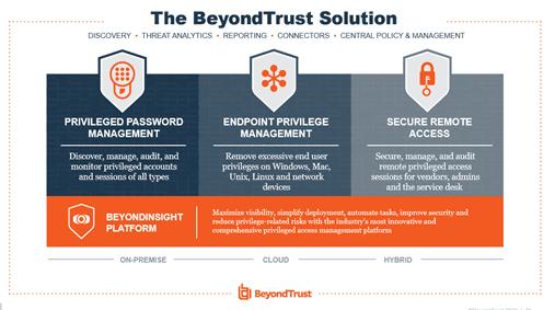 Tổng quan giải pháp của Benyond Trust